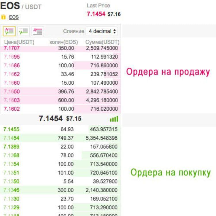 стаканы на покупку и продажу криптовалюты