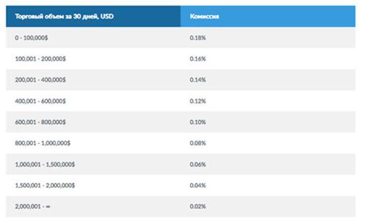 торговая комиссия биржи Лайвкоин