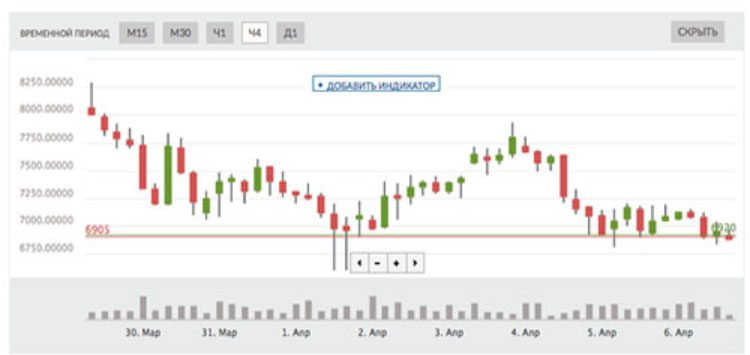 торговый график биржи Ливкоин