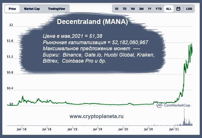 Decentraland (MANA)