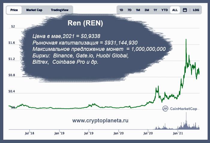 Ren (REN)